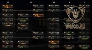 Золотые иконки премиумных танков в дереве исследований